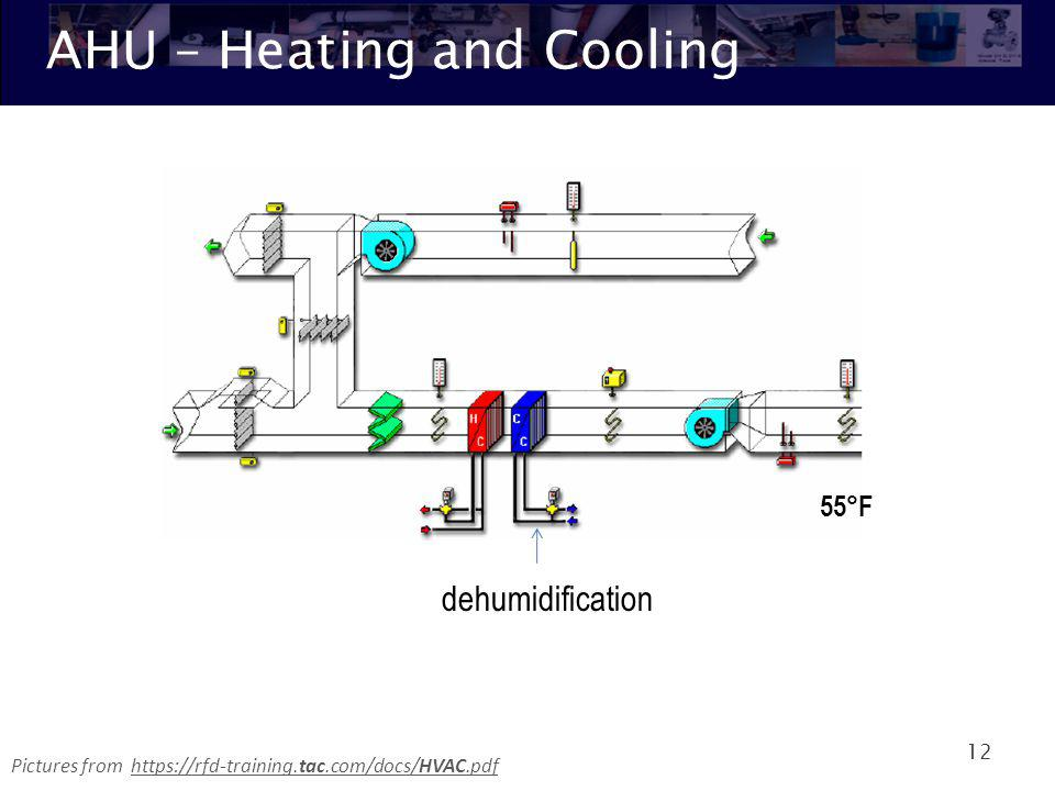 AHU – Heating and Cooling