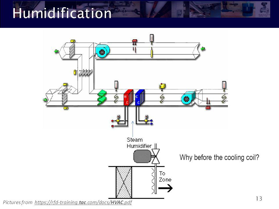 Humidification Why before the cooling coil
