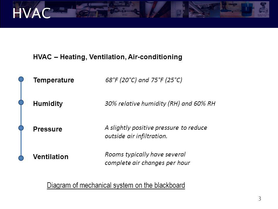 HVAC Diagram of mechanical system on the blackboard