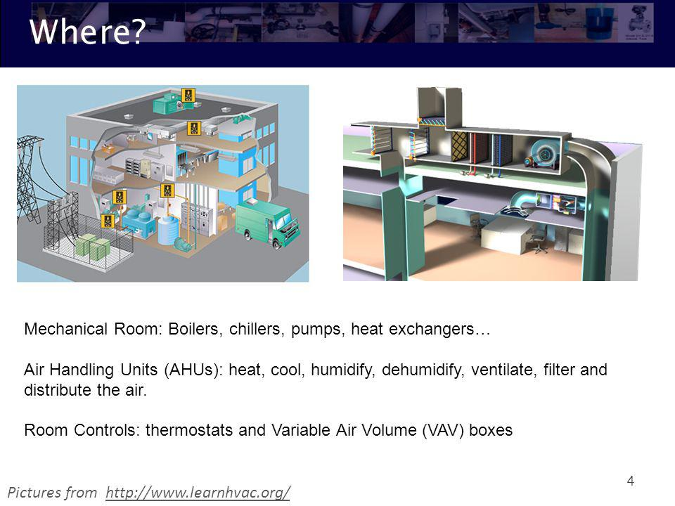 Where Mechanical Room: Boilers, chillers, pumps, heat exchangers…