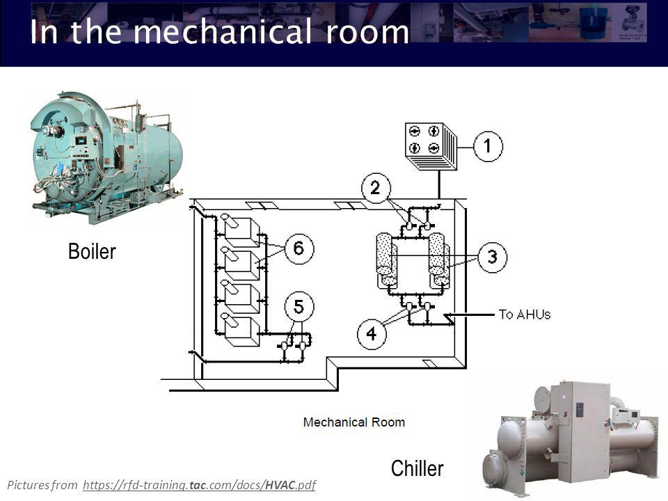 In the mechanical room Boiler Chiller