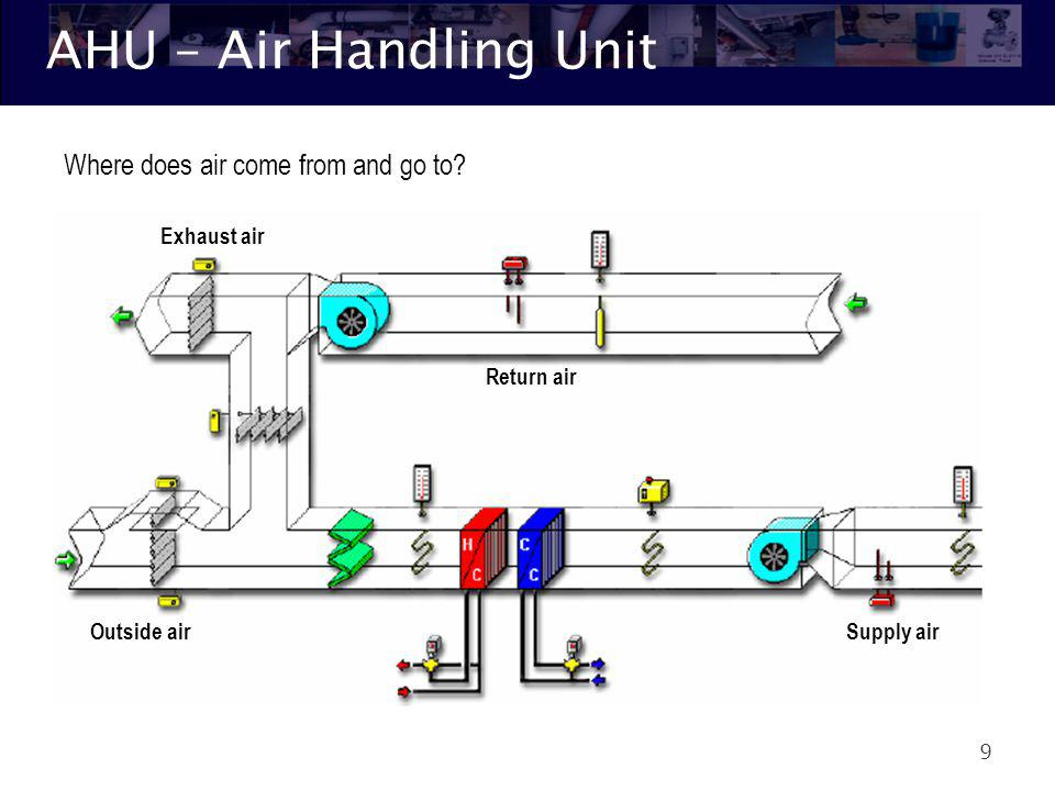 AHU – Air Handling Unit Where does air come from and go to