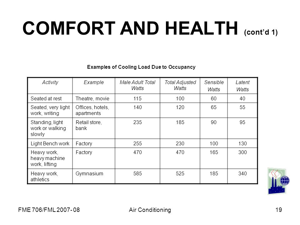 COMFORT AND HEALTH (cont'd 1)
