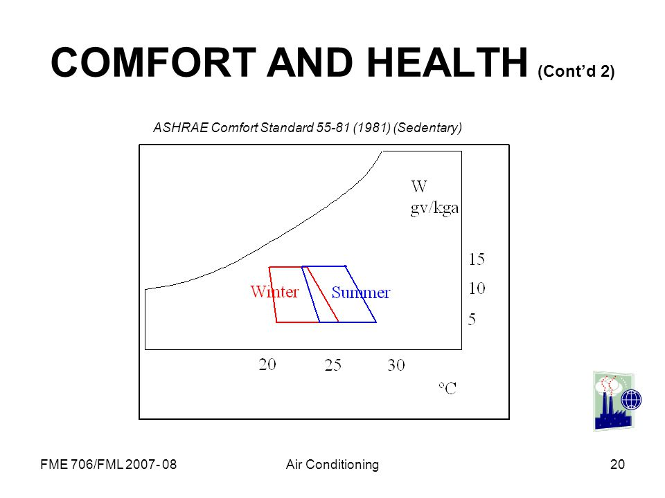 COMFORT AND HEALTH (Cont'd 2)