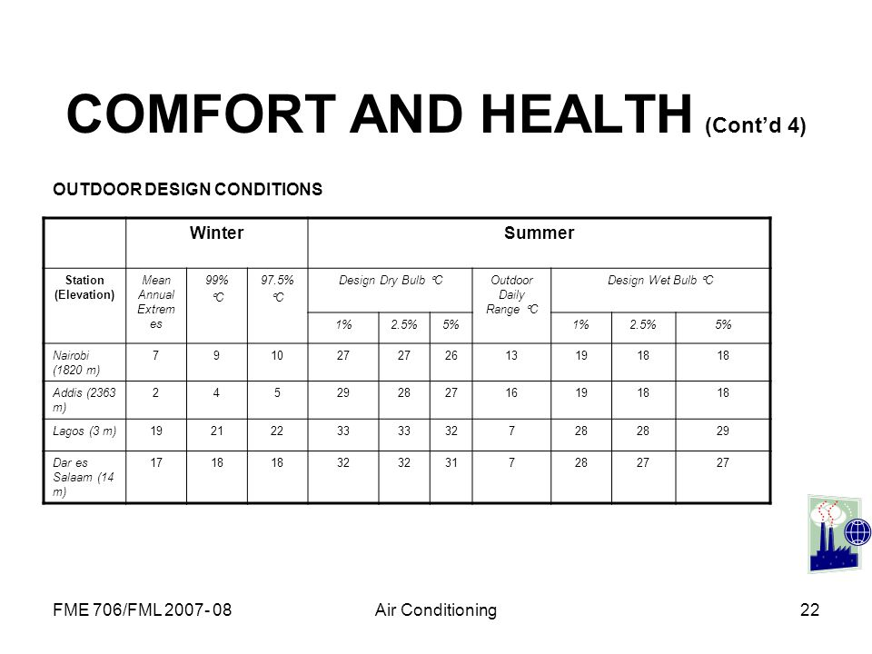 COMFORT AND HEALTH (Cont'd 4)
