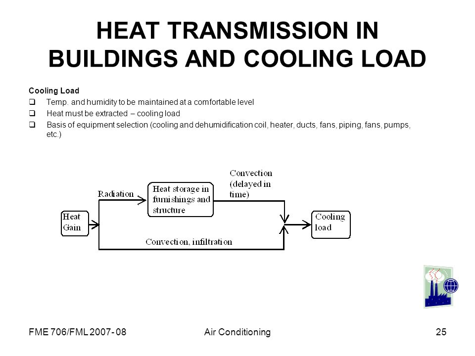 HEAT TRANSMISSION IN BUILDINGS AND COOLING LOAD