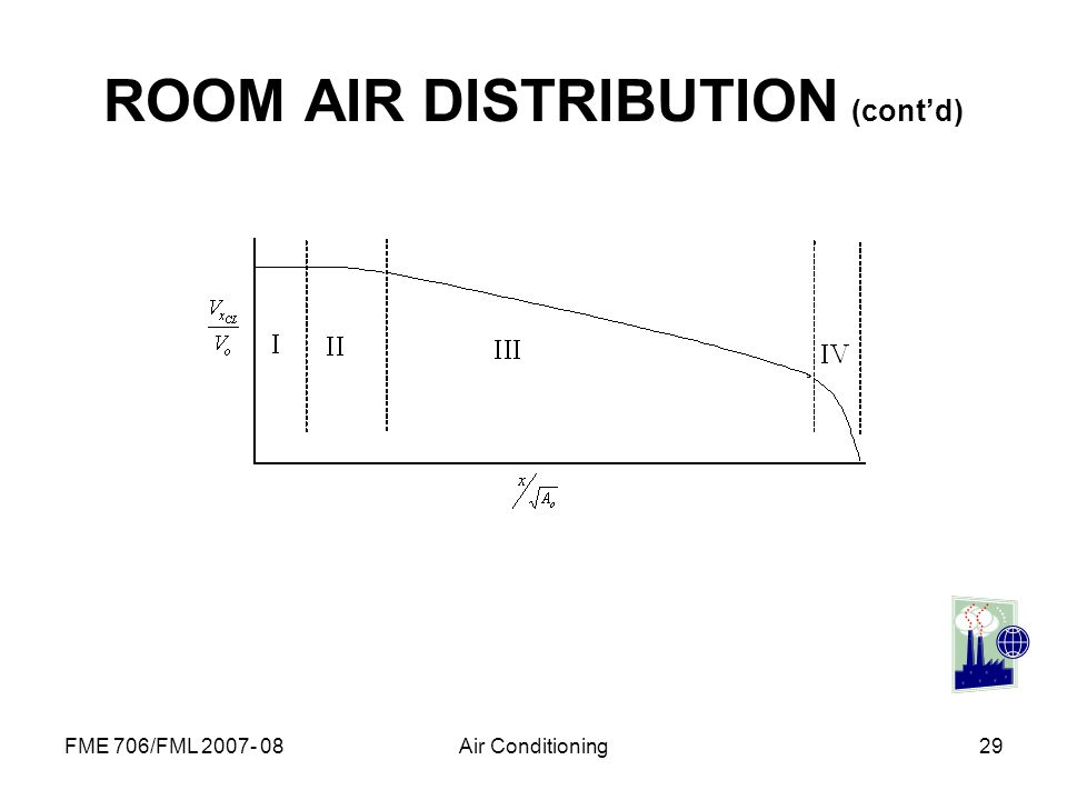 ROOM AIR DISTRIBUTION (cont'd)