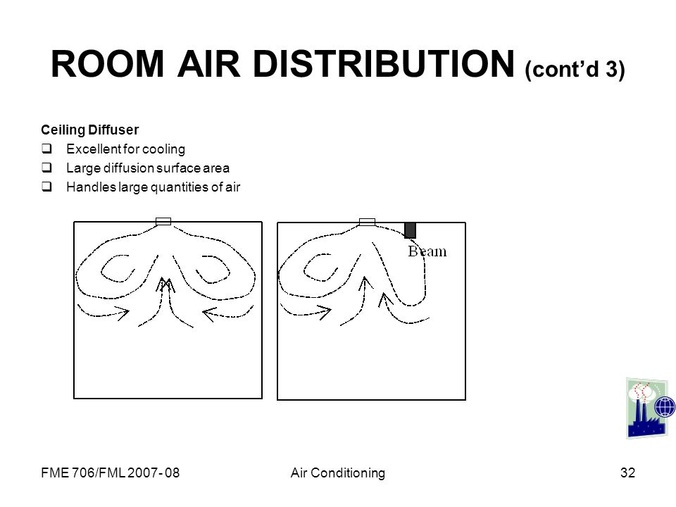 ROOM AIR DISTRIBUTION (cont'd 3)