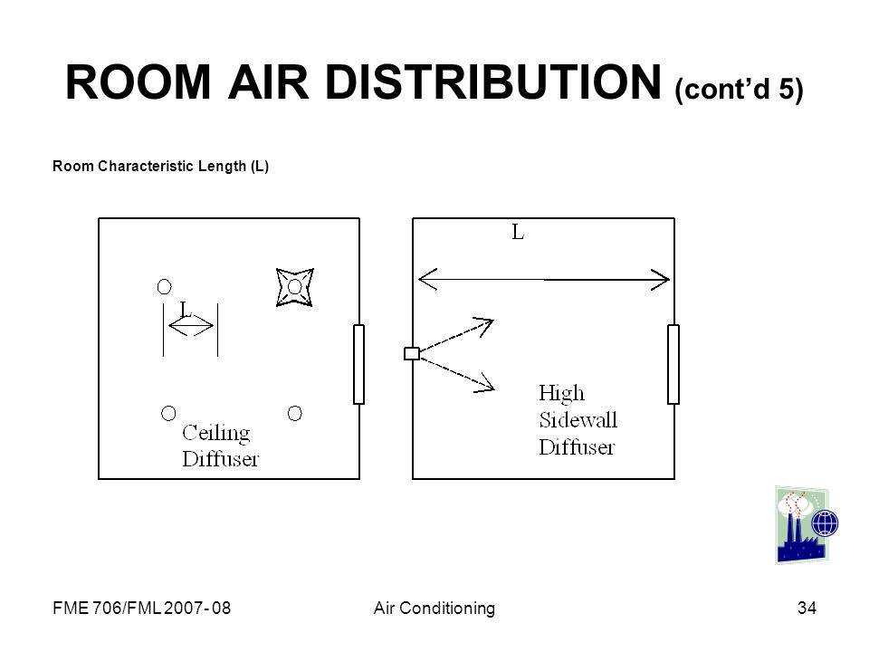 ROOM AIR DISTRIBUTION (cont'd 5)