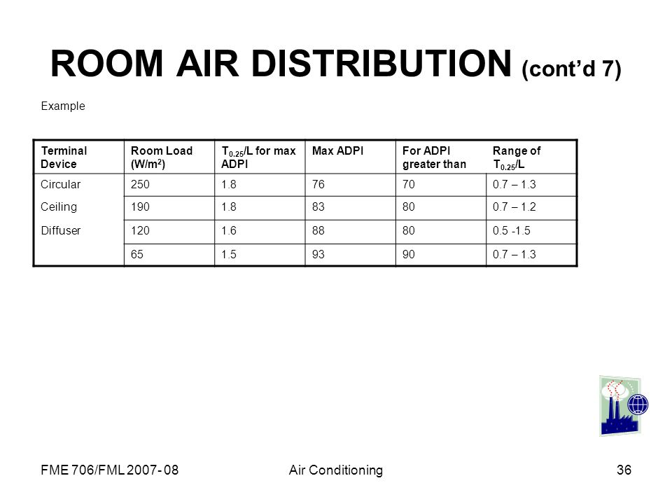 ROOM AIR DISTRIBUTION (cont'd 7)