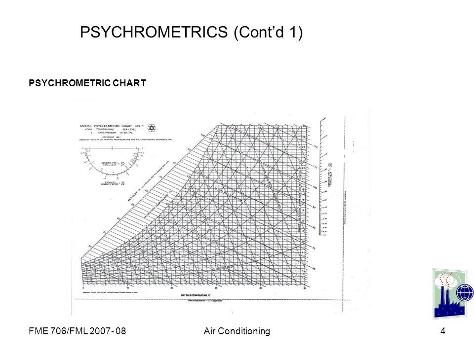 PSYCHROMETRICS (Cont'd 1)