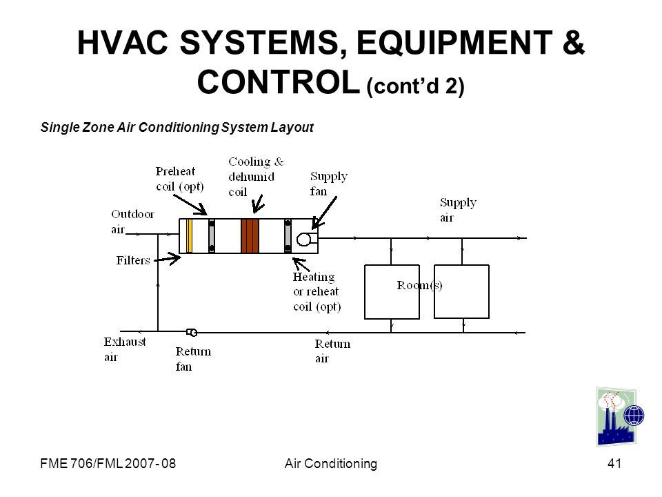 HVAC SYSTEMS, EQUIPMENT & CONTROL (cont'd 2)
