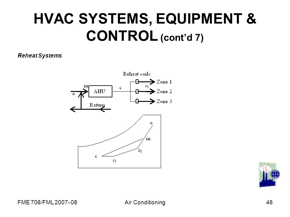 HVAC SYSTEMS, EQUIPMENT & CONTROL (cont'd 7)