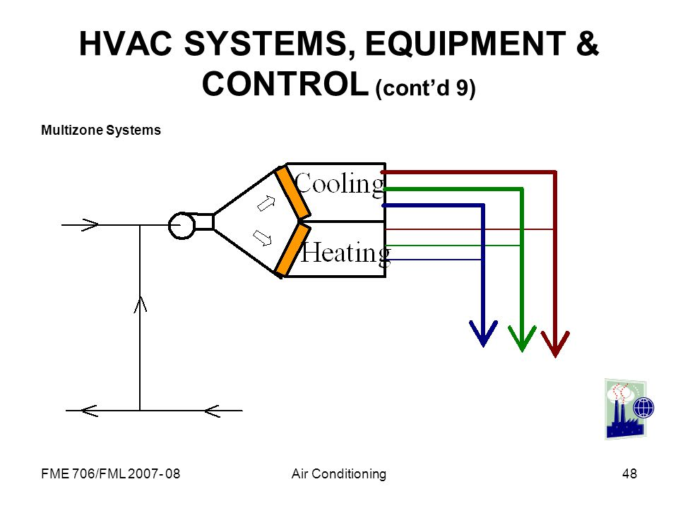 HVAC SYSTEMS, EQUIPMENT & CONTROL (cont'd 9)