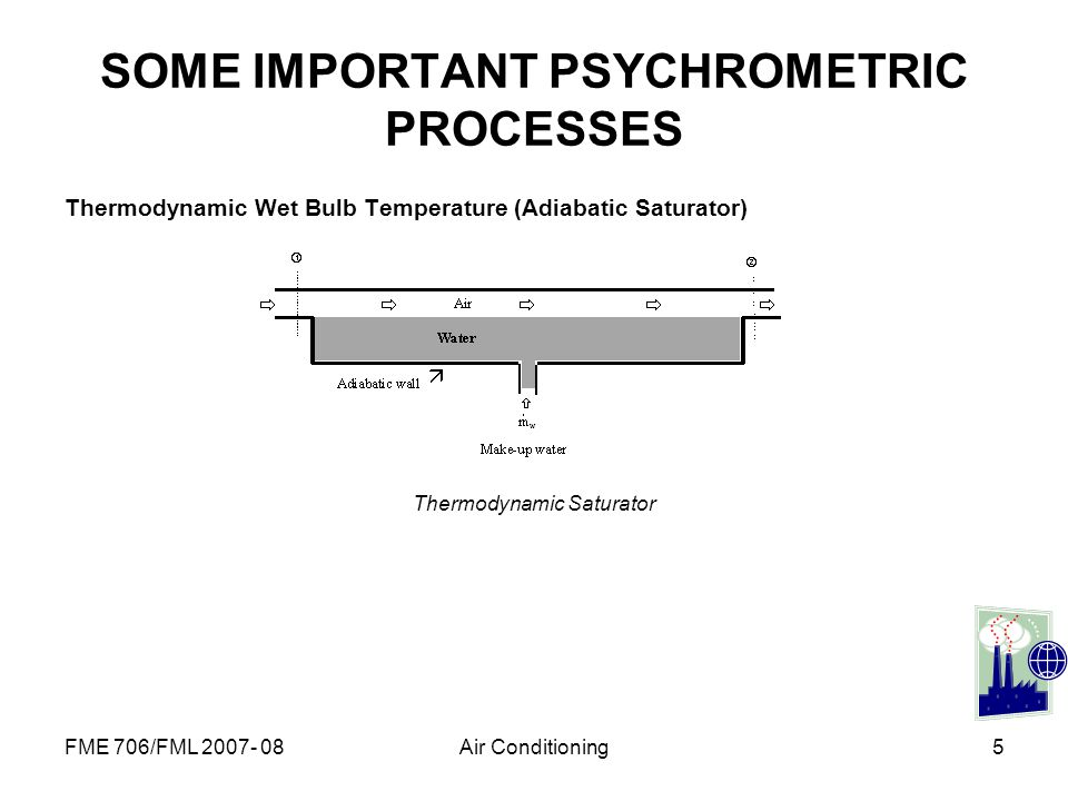 SOME IMPORTANT PSYCHROMETRIC PROCESSES