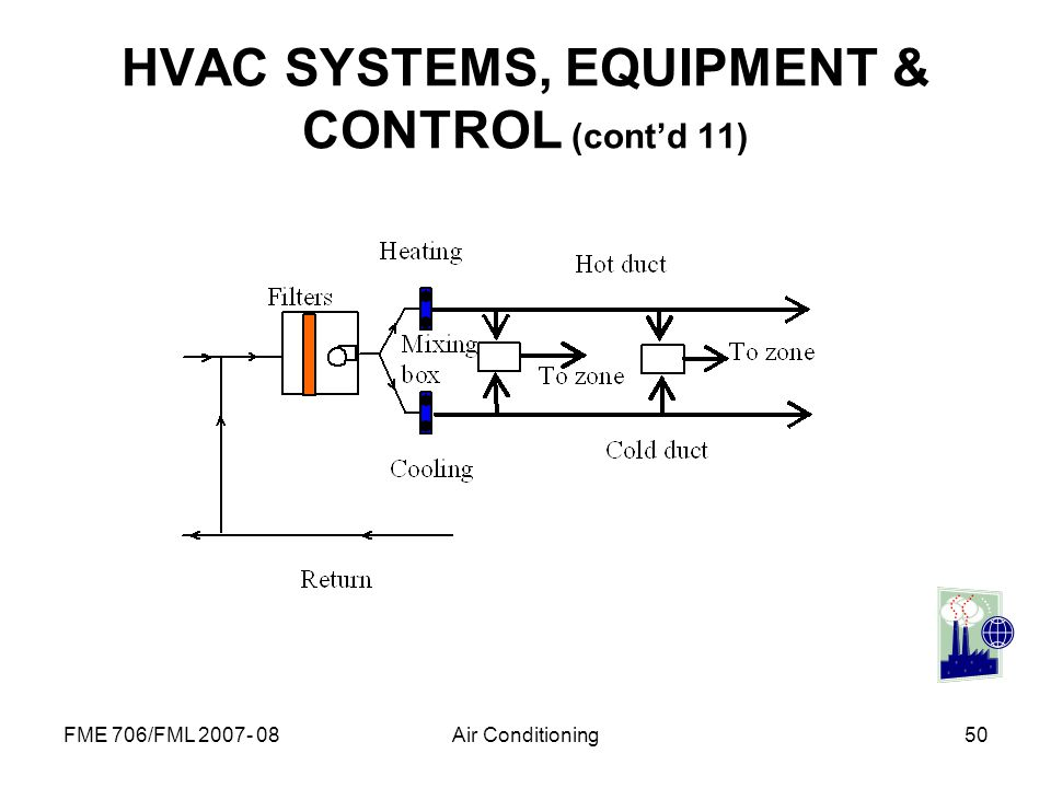 HVAC SYSTEMS, EQUIPMENT & CONTROL (cont'd 11)