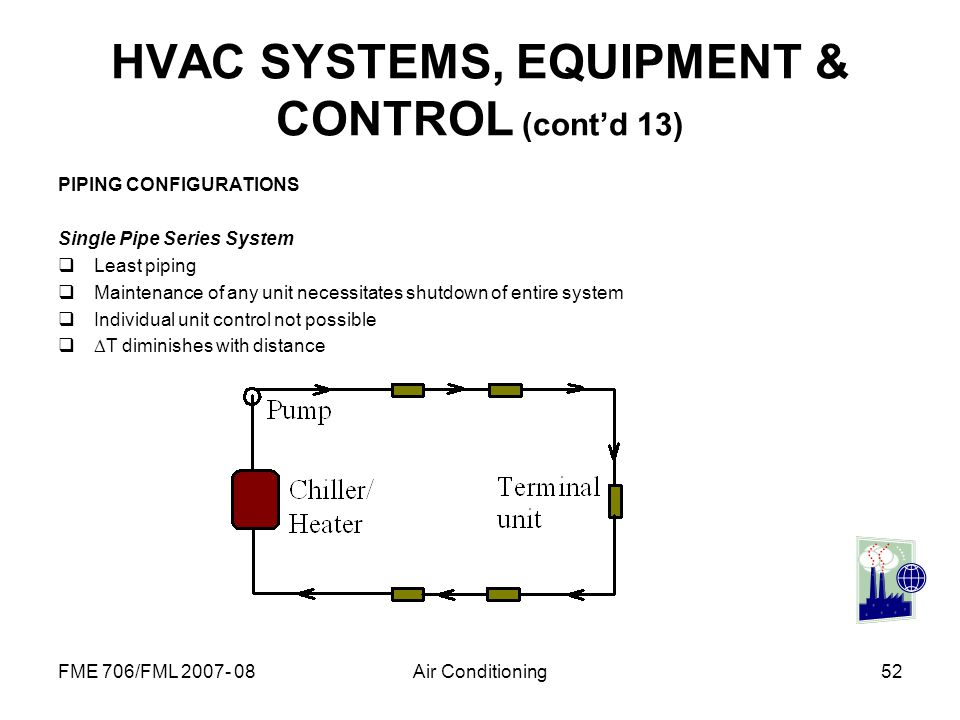 HVAC SYSTEMS, EQUIPMENT & CONTROL (cont'd 13)