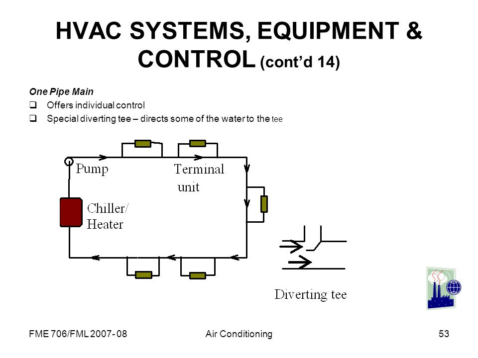 HVAC SYSTEMS, EQUIPMENT & CONTROL (cont'd 14)