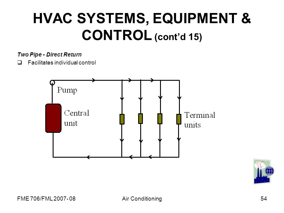 HVAC SYSTEMS, EQUIPMENT & CONTROL (cont'd 15)