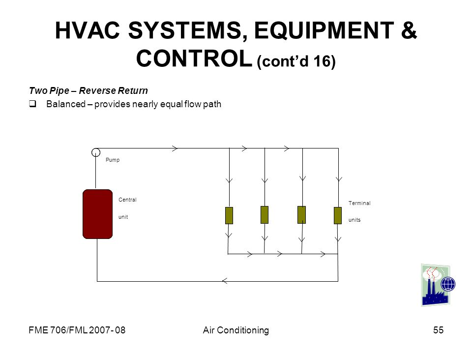 HVAC SYSTEMS, EQUIPMENT & CONTROL (cont'd 16)