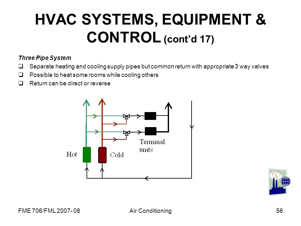 HVAC SYSTEMS, EQUIPMENT & CONTROL (cont'd 17)