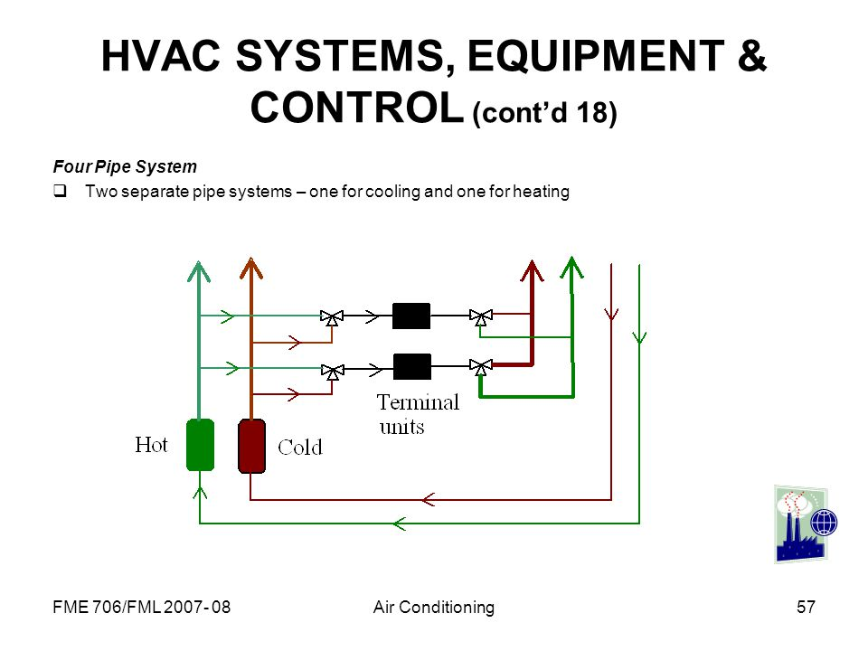 HVAC SYSTEMS, EQUIPMENT & CONTROL (cont'd 18)