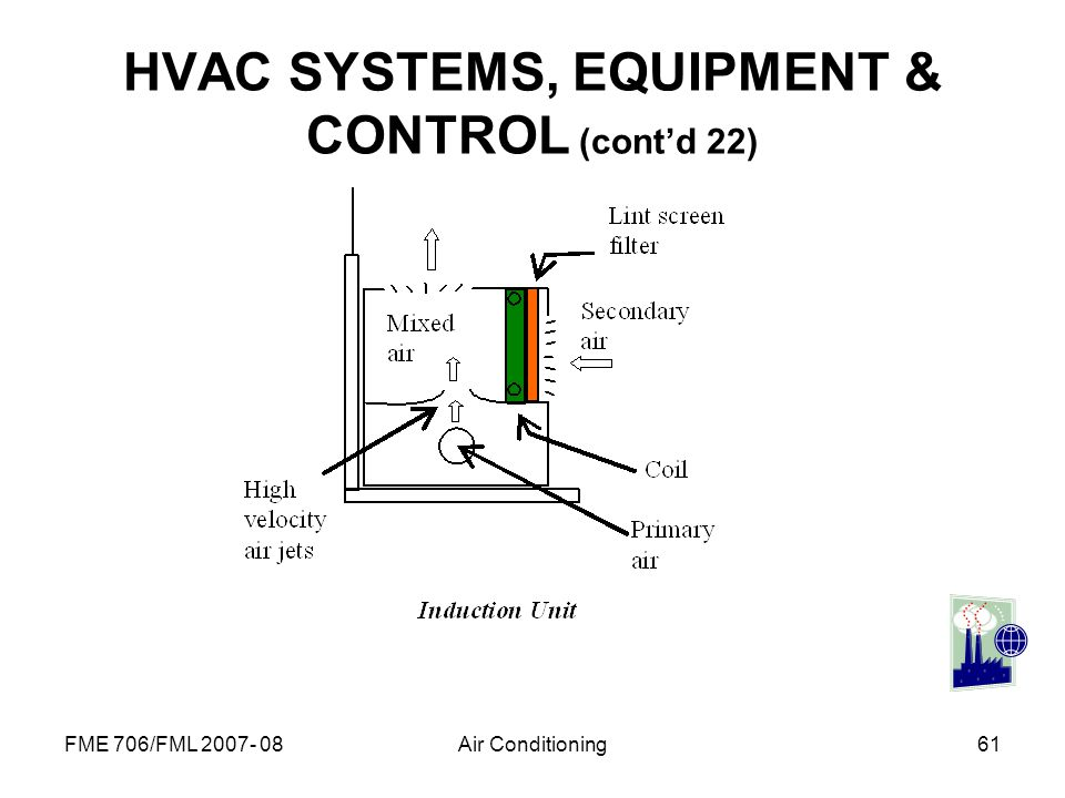 HVAC SYSTEMS, EQUIPMENT & CONTROL (cont'd 22)
