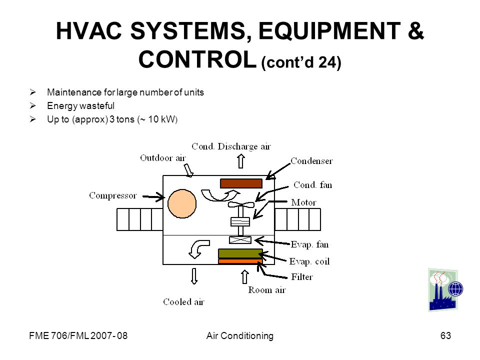 HVAC SYSTEMS, EQUIPMENT & CONTROL (cont'd 24)