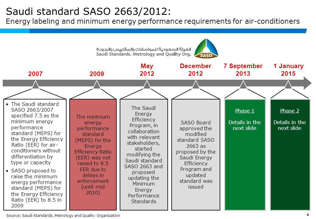 Saudi standard SASO 2663/2012: Energy labeling and minimum energy performance requirements for air-conditioners
