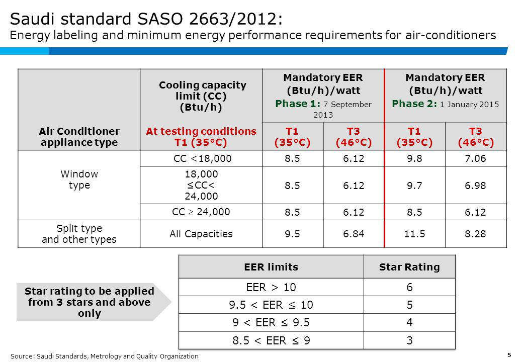 New energy efficiency label for air-conditioners