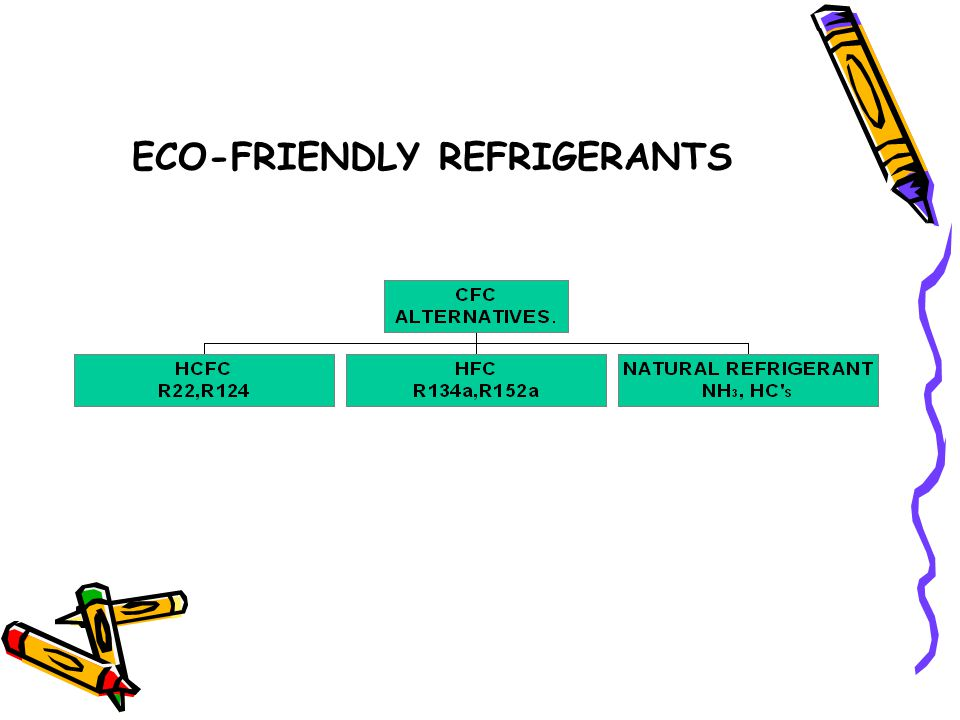 ECO-FRIENDLY REFRIGERANTS