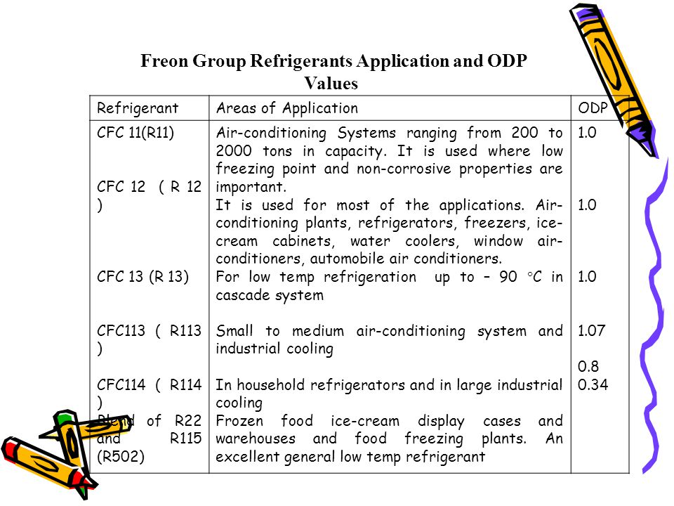 Freon Group Refrigerants Application and ODP Values