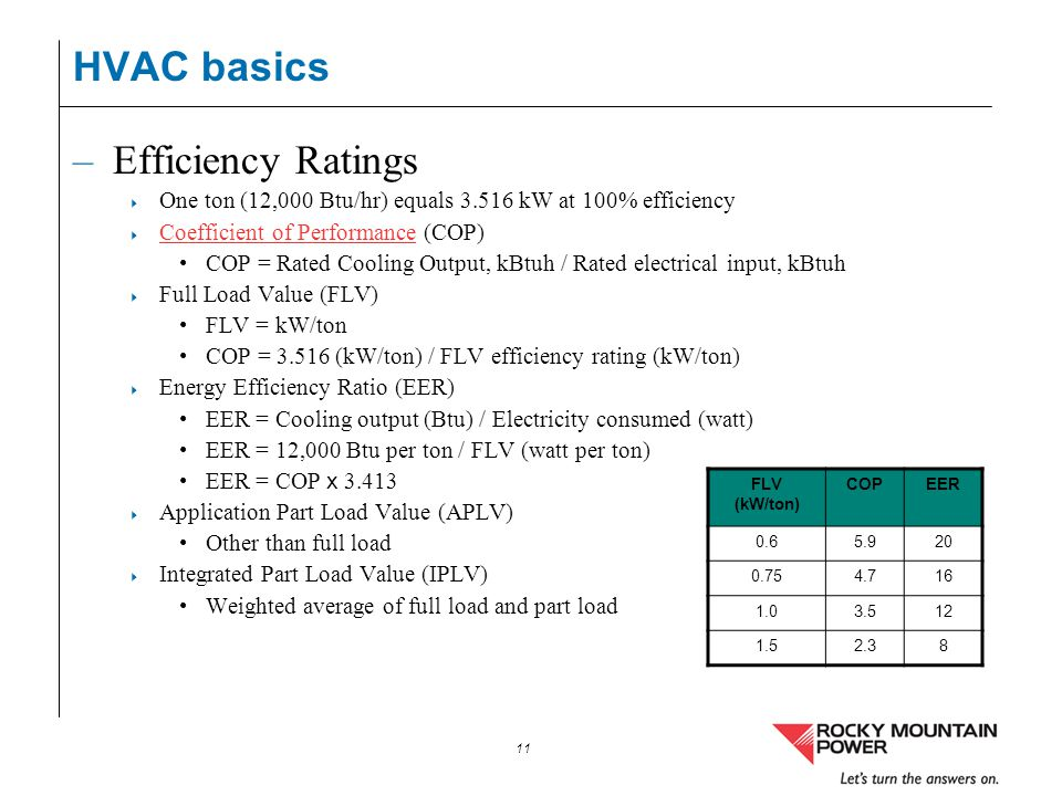 HVAC basics Efficiency Ratings