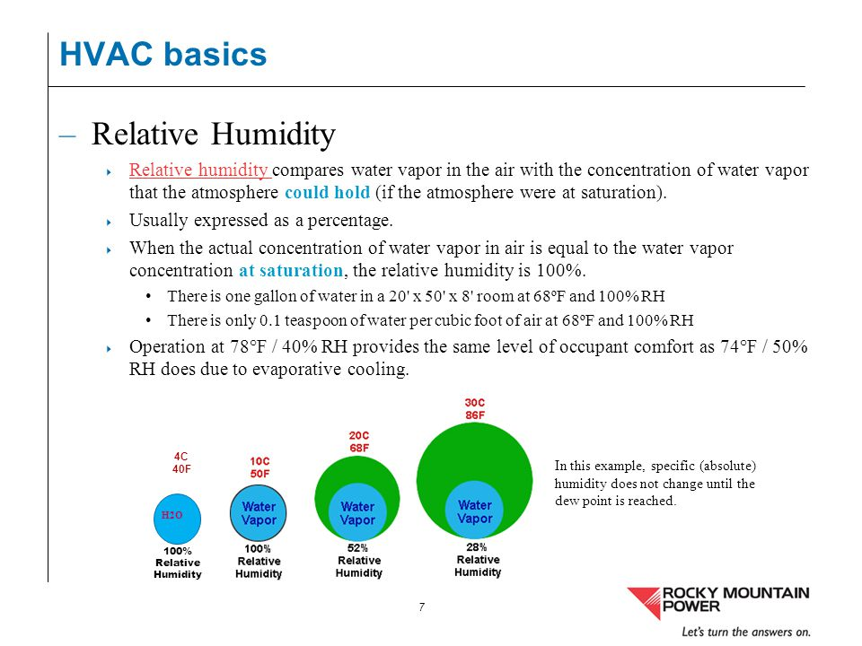 HVAC basics Relative Humidity