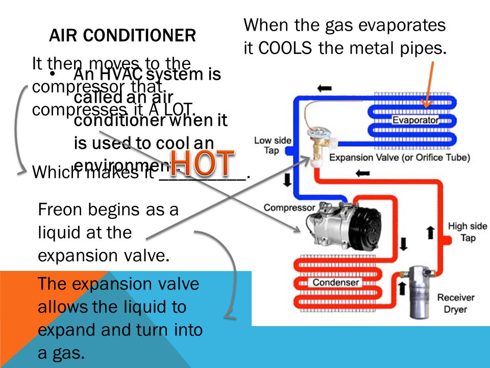 HOT When the gas evaporates it COOLS the metal pipes. Air conditioner