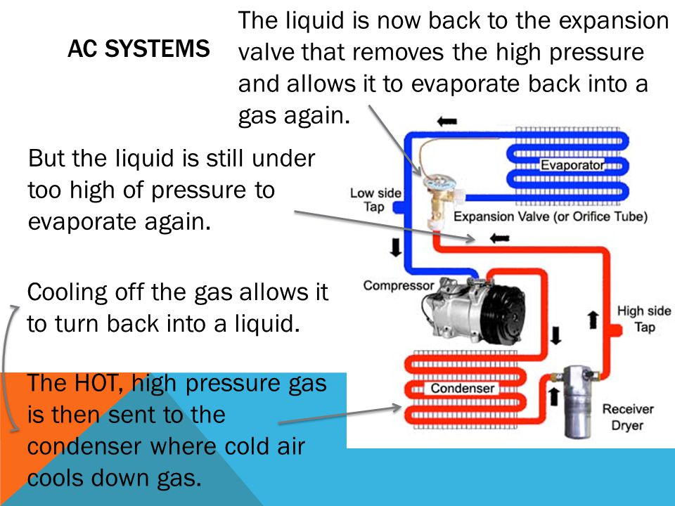 The liquid is now back to the expansion valve that removes the high pressure and allows it to evaporate back into a gas again.