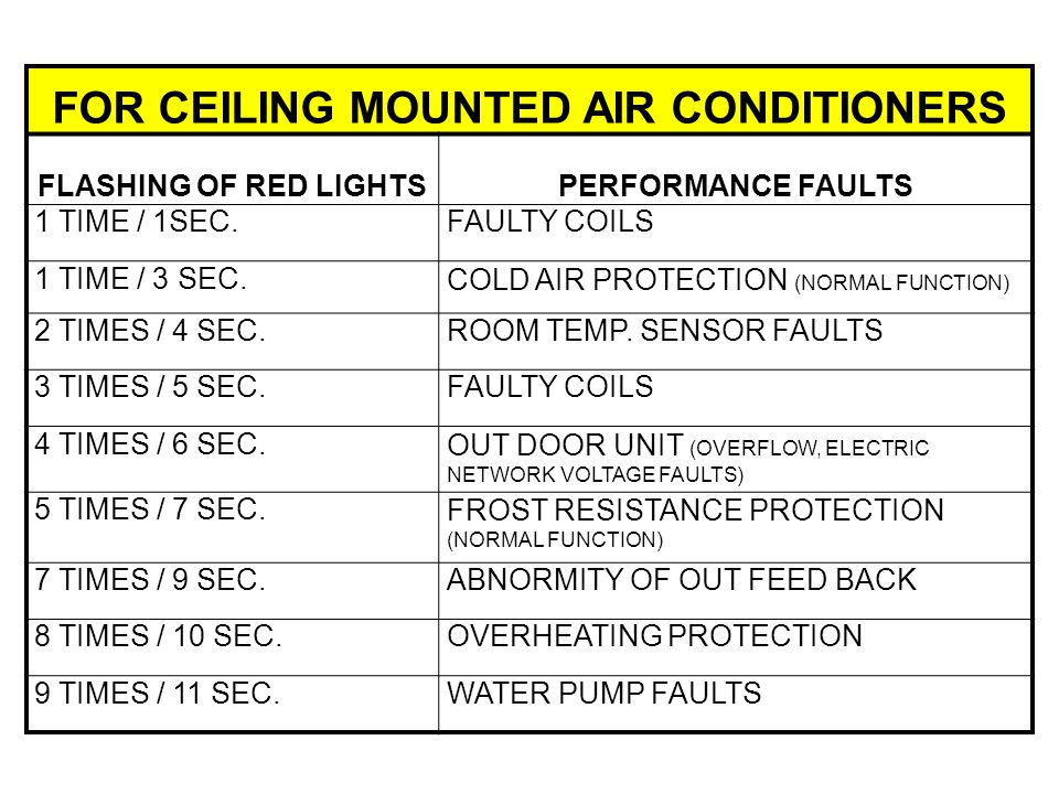 FOR CEILING MOUNTED AIR CONDITIONERS