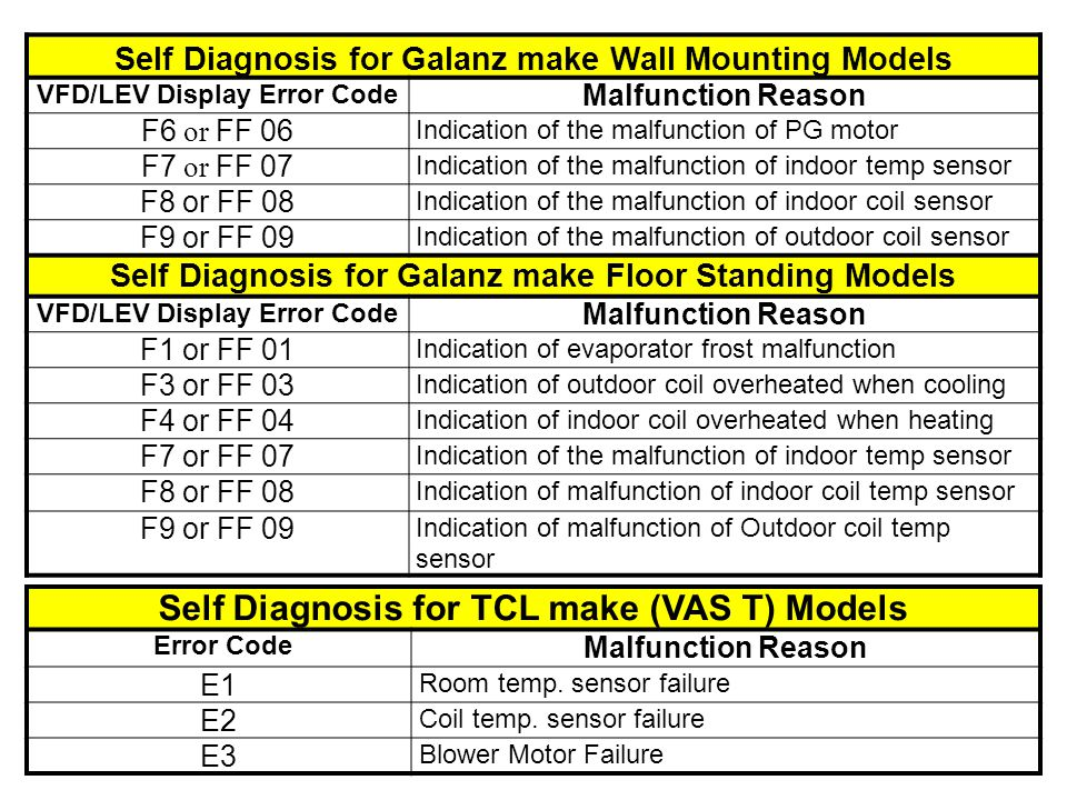 Self Diagnosis for TCL make (VAS T) Models