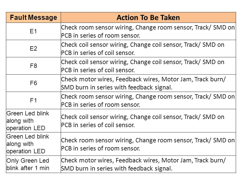 Action To Be Taken Fault Message