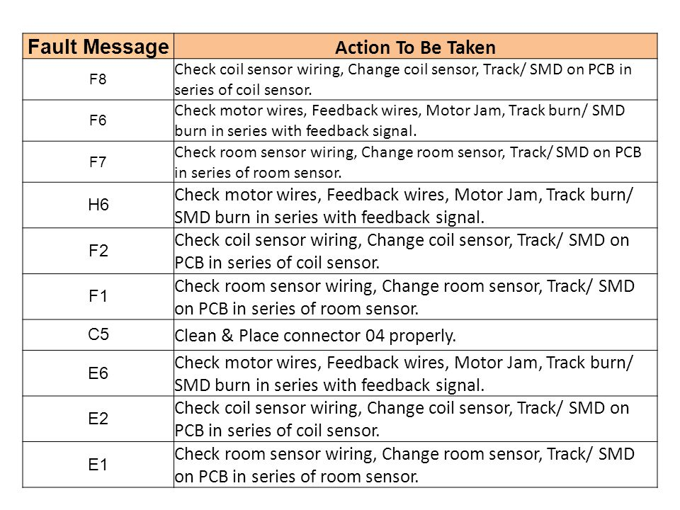 Fault Message Action To Be Taken Clean & Place connector 04 properly.