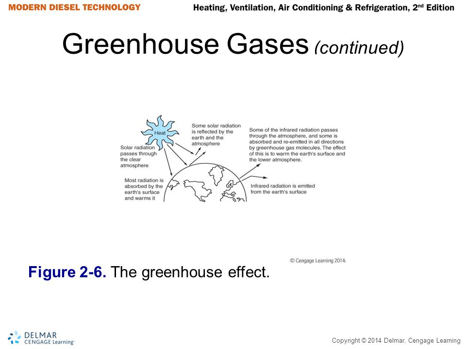 Greenhouse Gases (continued)