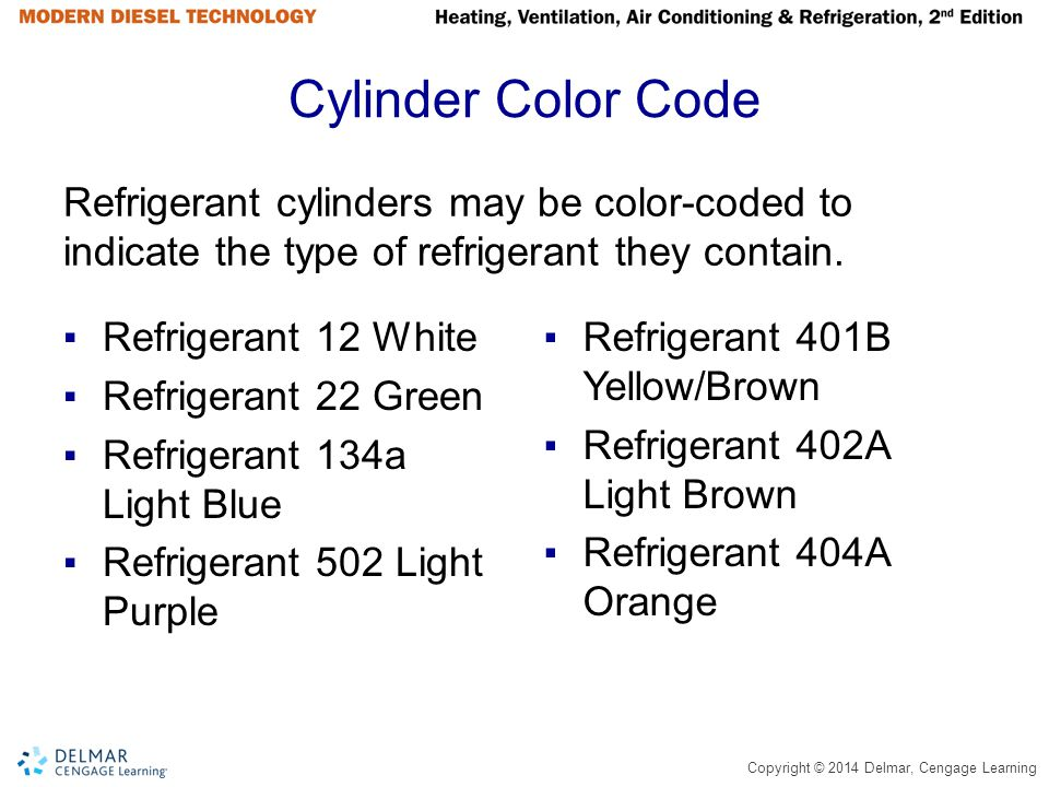 Cylinder Color Code Refrigerant cylinders may be color-coded to indicate the type of refrigerant they contain.