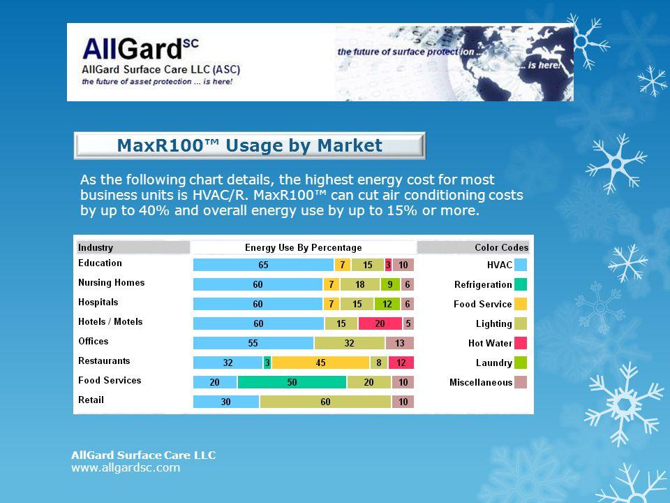 MaxR100™ Usage by Market