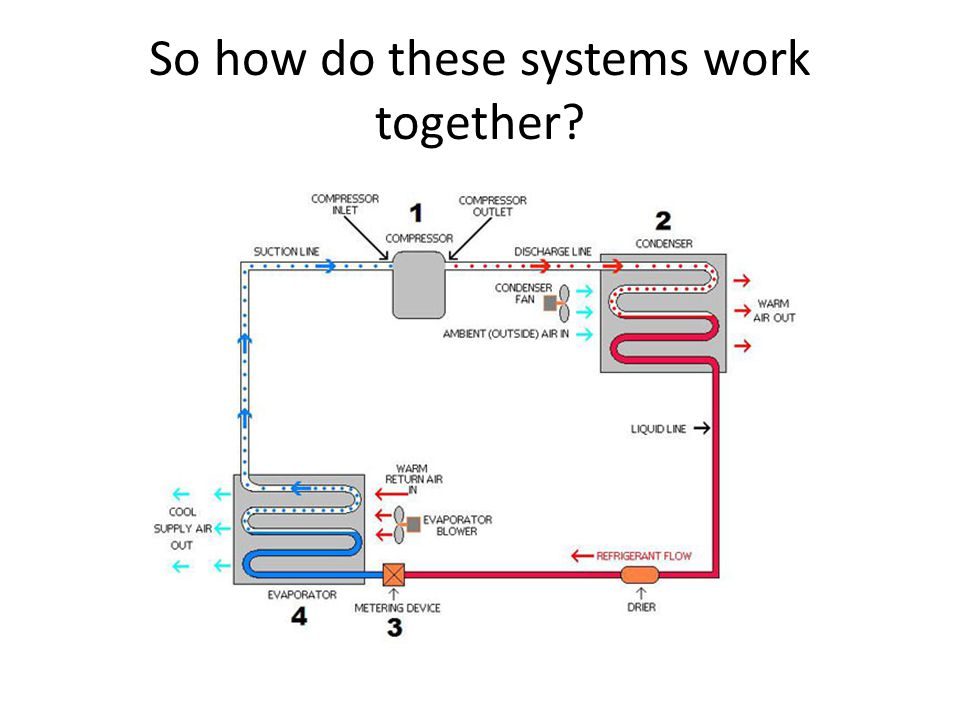 So how do these systems work together