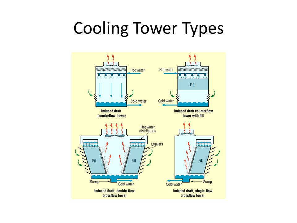 Make Your Refrigerator More Efficient in addition 666845 914 Race Car furthermore Tcs Small Air Cooled Condensers as well 12 Cooling Load Calculations furthermore Refrigerator Repair 4. on air cooler coil