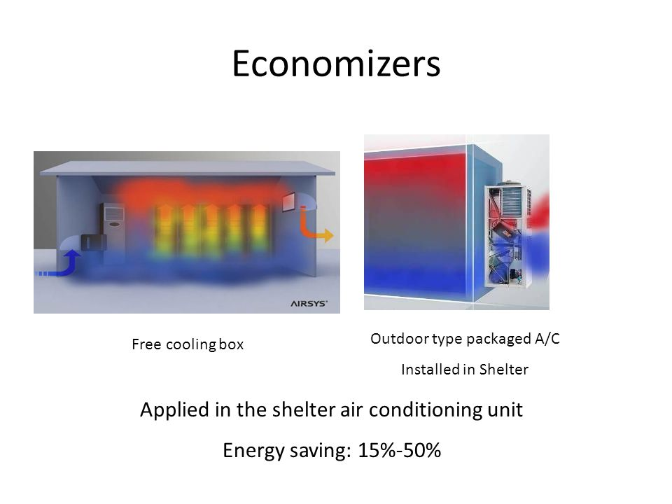 Economizers Applied in the shelter air conditioning unit