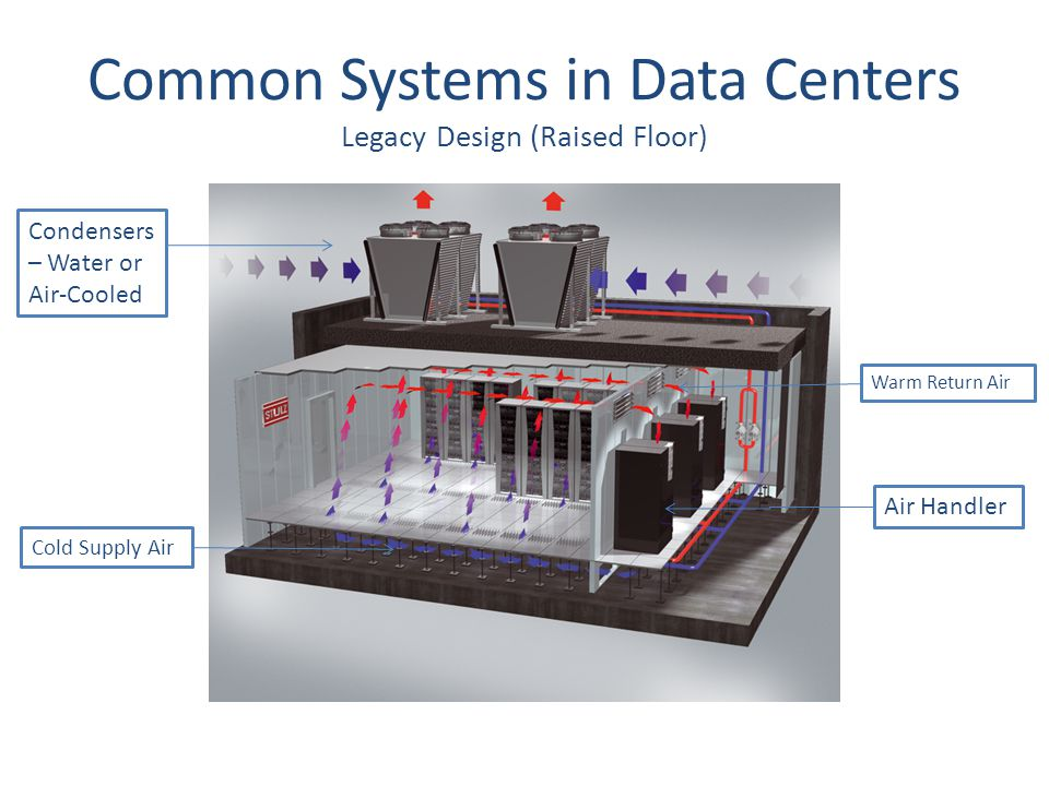 Introduction To Hvac Systems Presented By Airtight