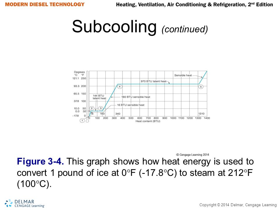 Subcooling (continued)