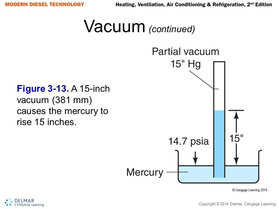 Vacuum (continued) Figure 3-13. A 15-inch vacuum (381 mm) causes the mercury to rise 15 inches.