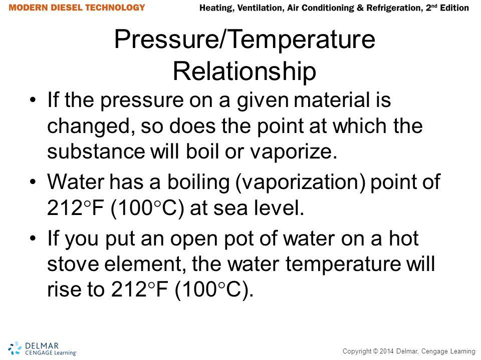 Pressure/Temperature Relationship